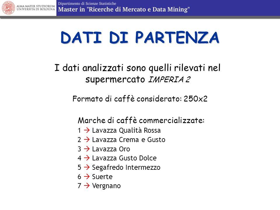 DATI DI PARTENZA I dati analizzati sono quelli rilevati nel supermercato IMPERIA 2. Formato di caffè considerato: 250x2.