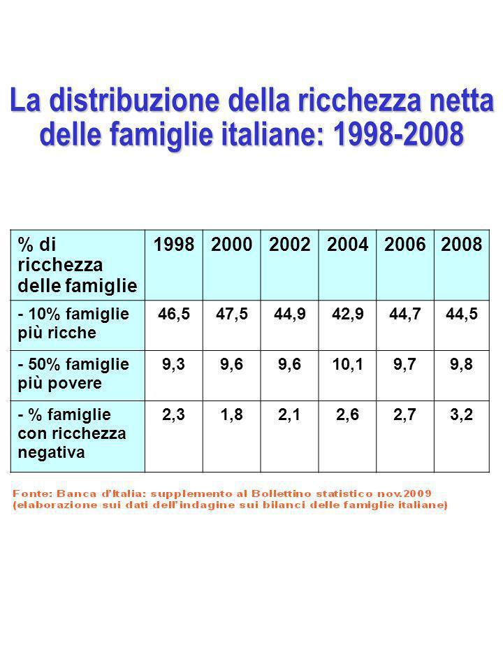 La distribuzione della ricchezza netta delle famiglie italiane: 1998-2008