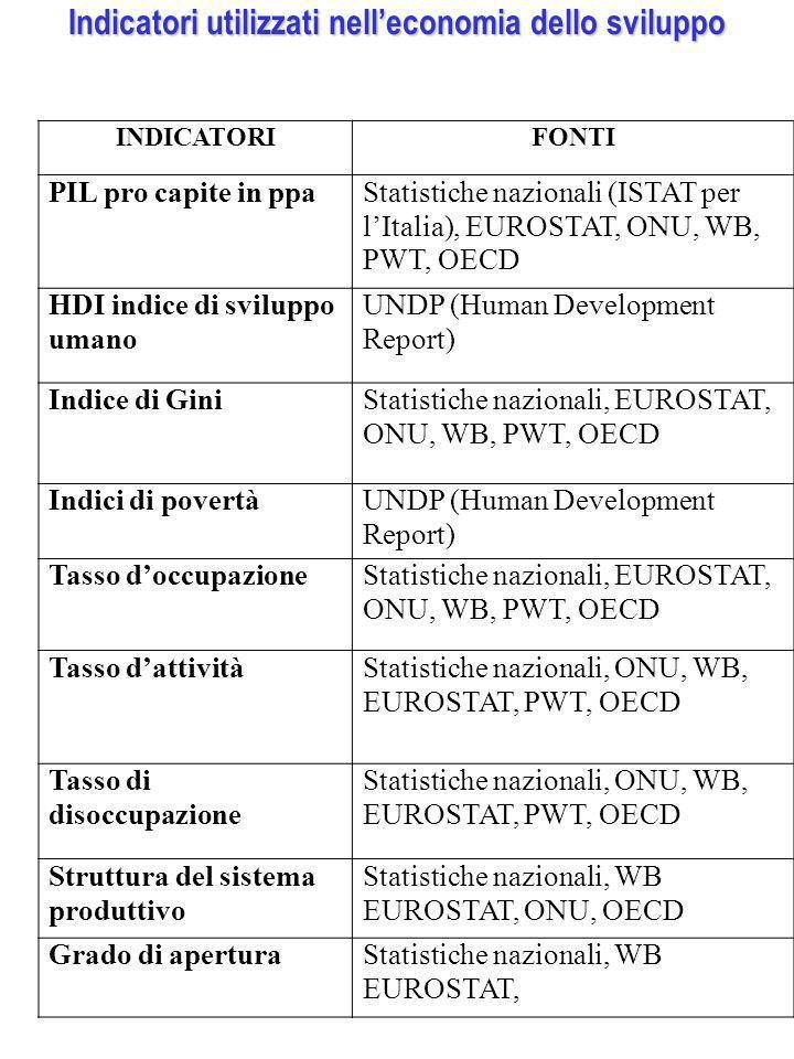 Indicatori utilizzati nell'economia dello sviluppo