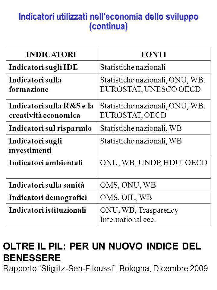 Indicatori utilizzati nell'economia dello sviluppo (continua)