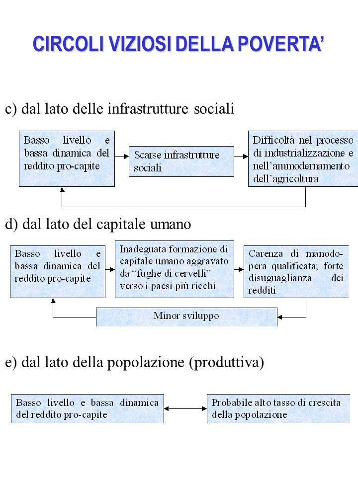 CIRCOLI VIZIOSI DELLA POVERTA'