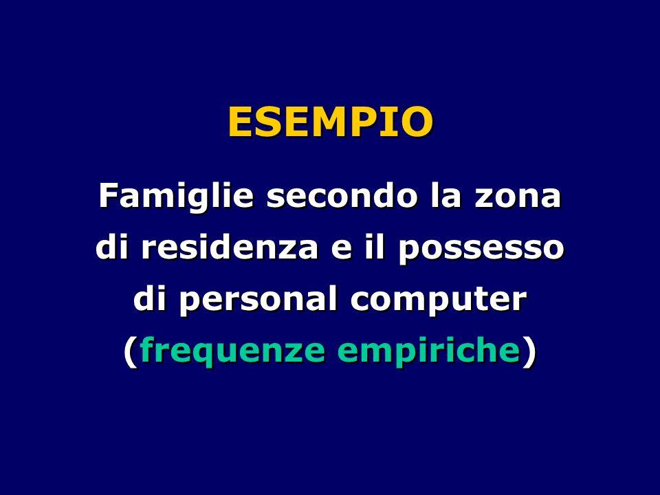 ESEMPIO Famiglie secondo la zona di residenza e il possesso di personal computer (frequenze empiriche)