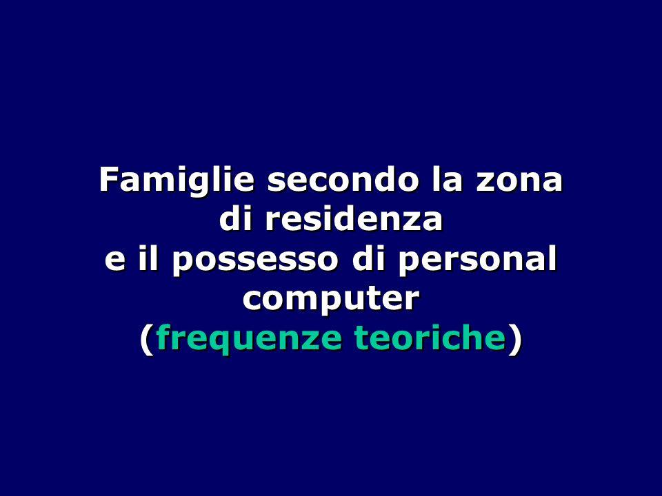 Famiglie secondo la zona di residenza e il possesso di personal computer (frequenze teoriche)