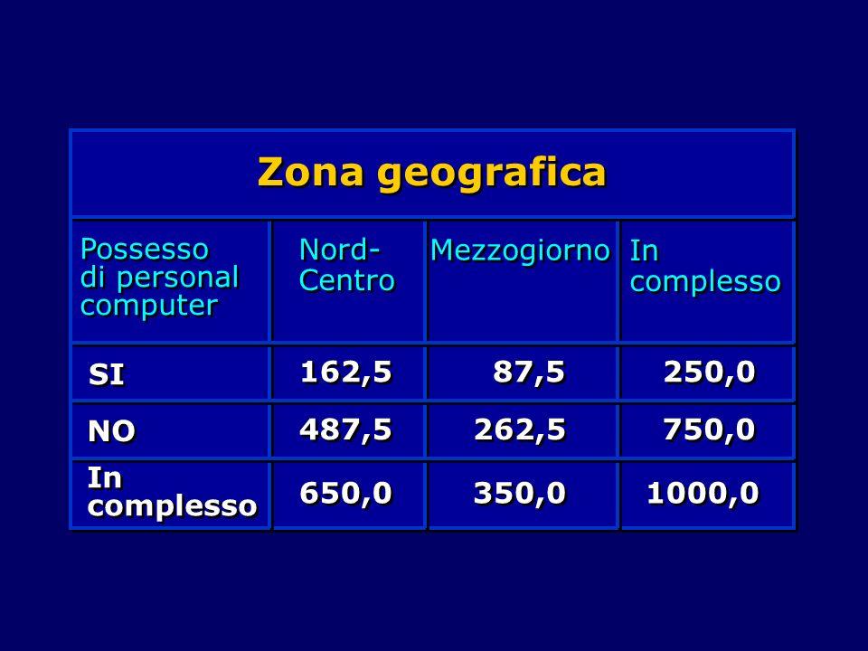 Zona geografica Possesso di personal computer Nord-Centro Mezzogiorno
