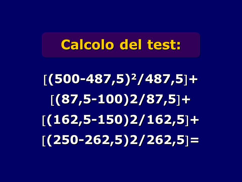 Calcolo del test: (500-487,5)2/487,5+ (87,5-100)2/87,5+