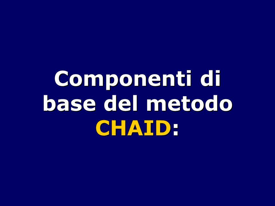 Componenti di base del metodo CHAID:
