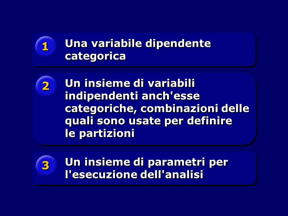 1 2 3 Una variabile dipendente categorica