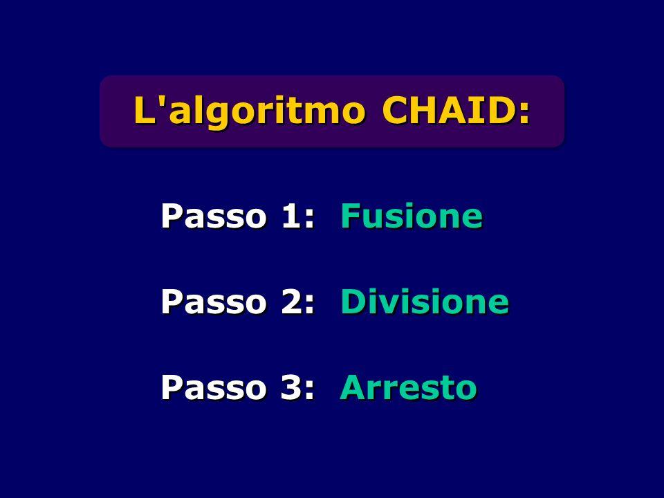 L algoritmo CHAID: Passo 1: Fusione Passo 2: Divisione