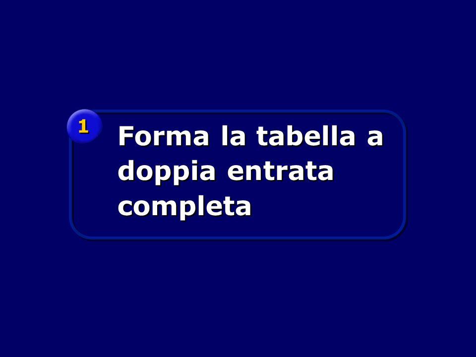 Forma la tabella a doppia entrata completa