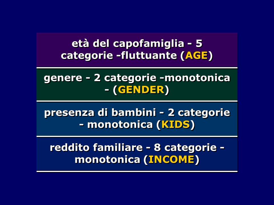 età del capofamiglia - 5 categorie -fluttuante (AGE)