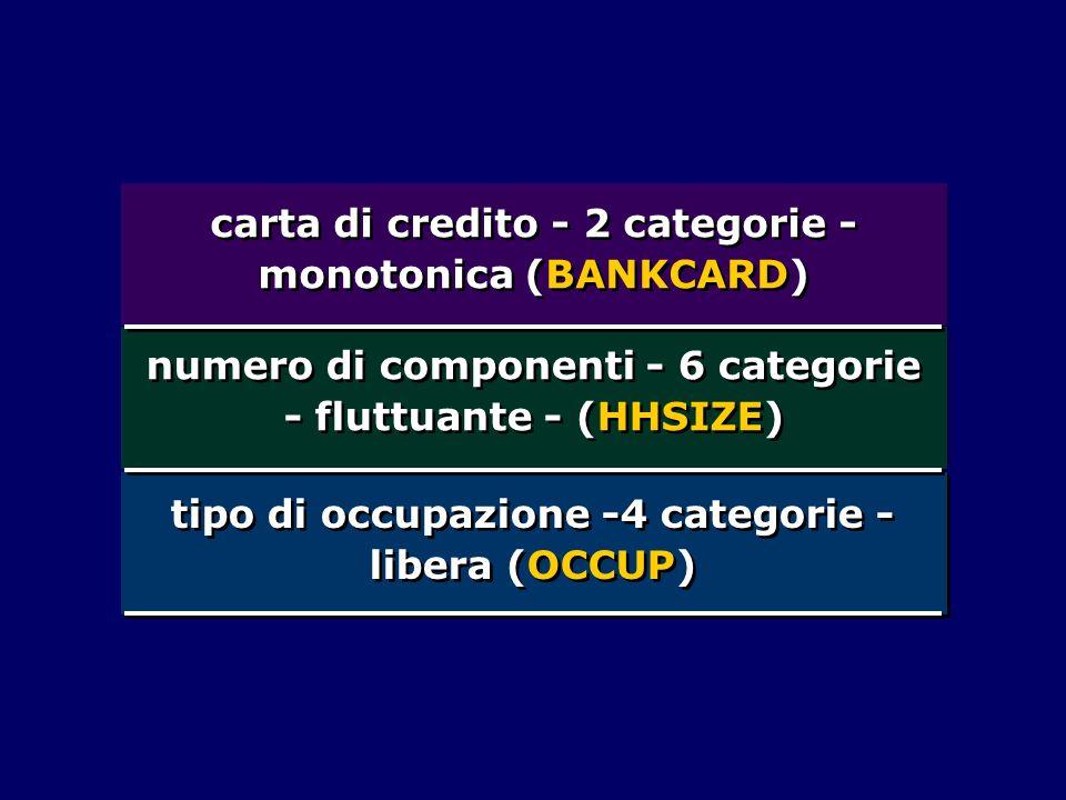 carta di credito - 2 categorie - monotonica (BANKCARD)