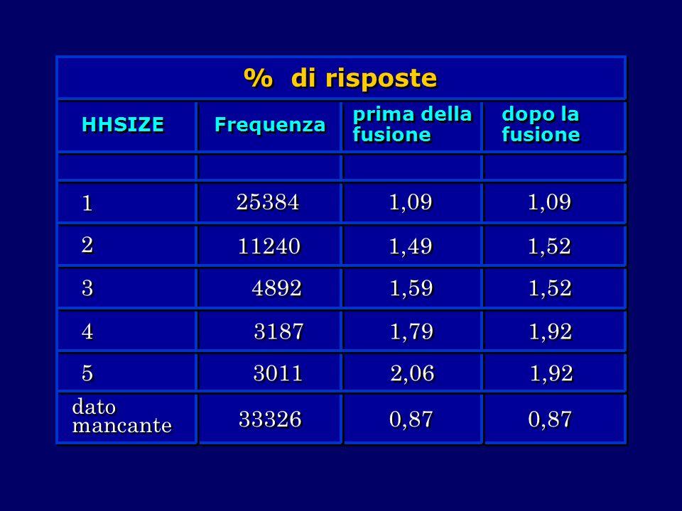 % di risposteHHSIZE. Frequenza. prima della fusione. dopo la fusione. 1. 2. 3. 4. 5. dato mancante.