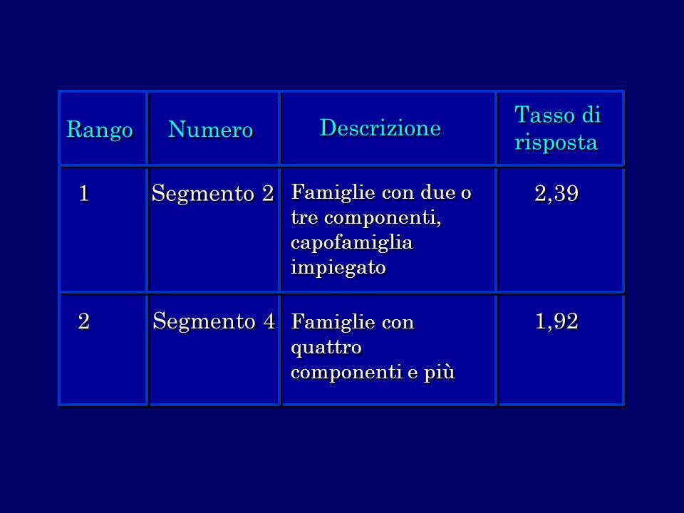 Rango Numero Descrizione Tasso di risposta 1 2 Segmento 2 Segmento 4