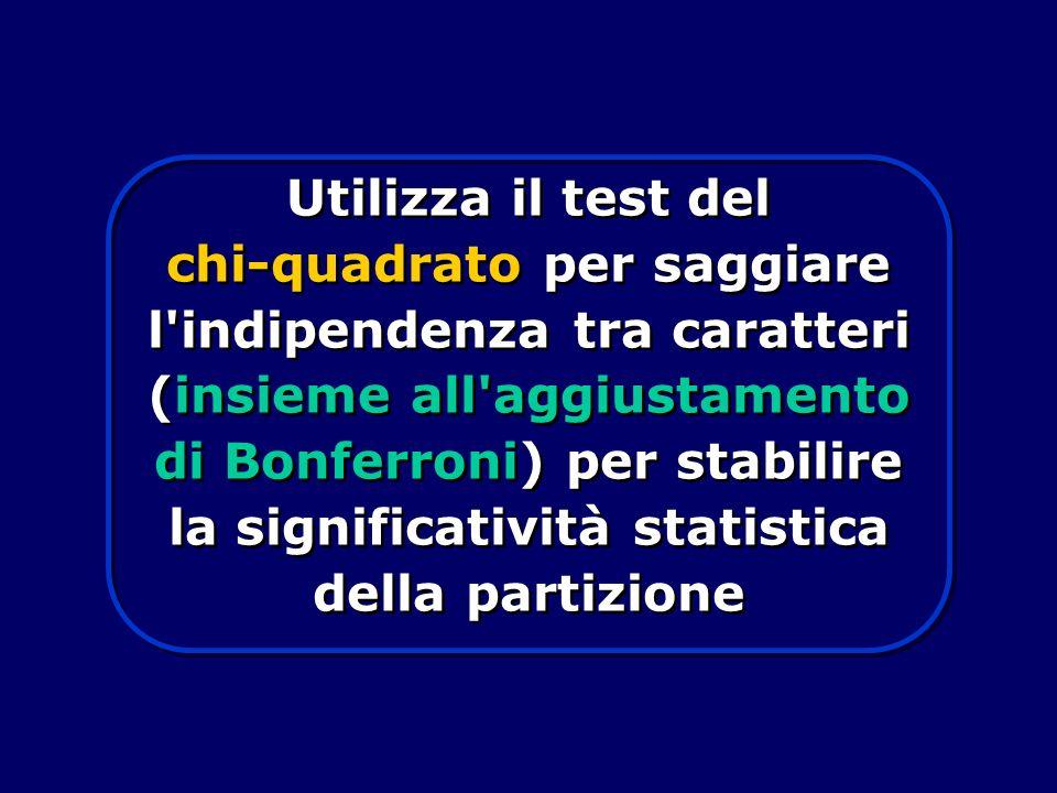 Utilizza il test del chi-quadrato per saggiare l indipendenza tra caratteri (insieme all aggiustamento di Bonferroni) per stabilire la significatività statistica della partizione