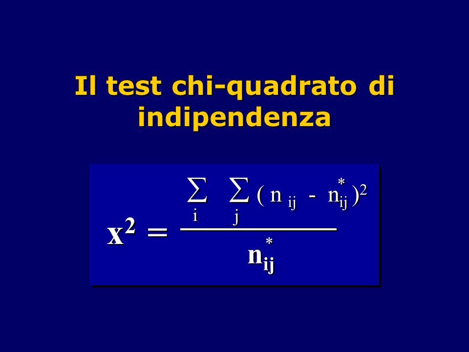 Il test chi-quadrato di indipendenza