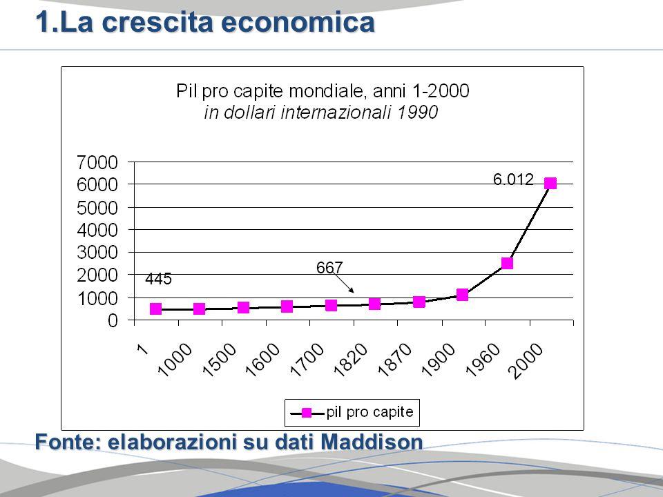 La crescita economica Fonte: elaborazioni su dati Maddison 6.012 667