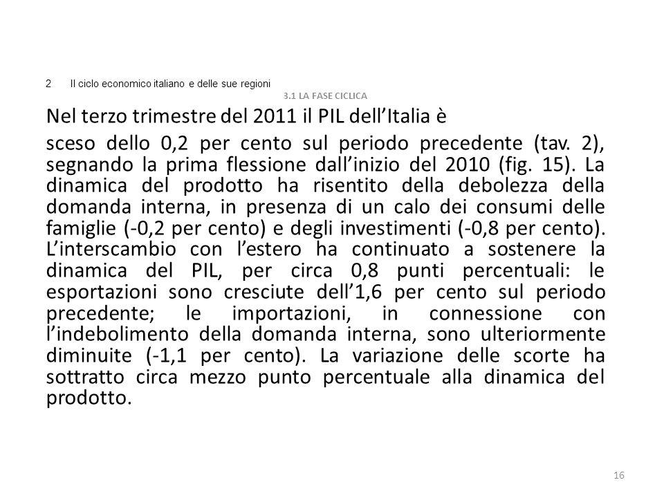 Nel terzo trimestre del 2011 il PIL dell'Italia è