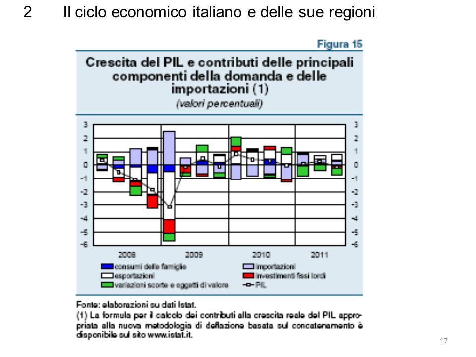 2 Il ciclo economico italiano e delle sue regioni