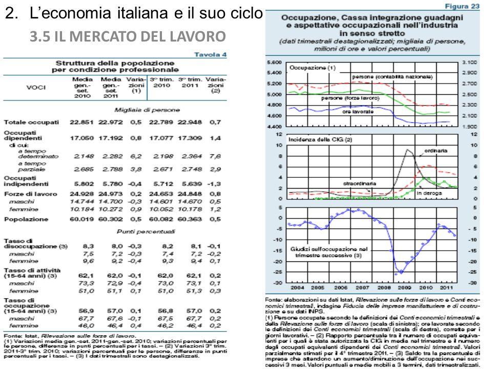 2. L'economia italiana e il suo ciclo 3.5 IL MERCATO DEL LAVORO