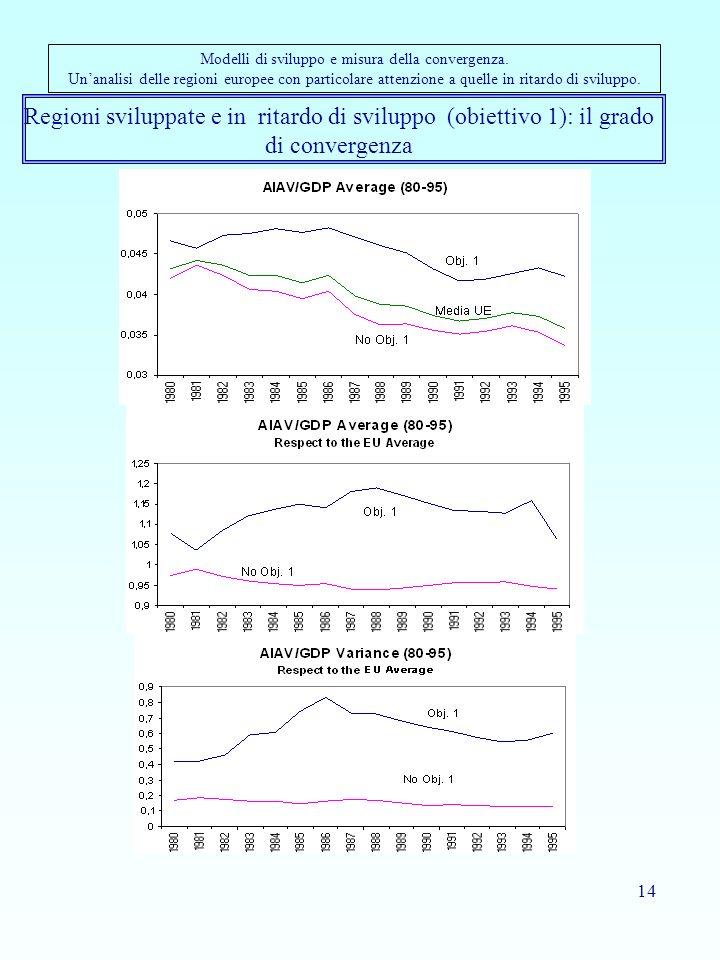 Modelli di sviluppo e misura della convergenza