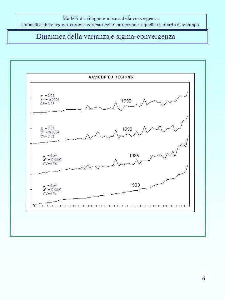 Dinamica della varianza e sigma-convergenza