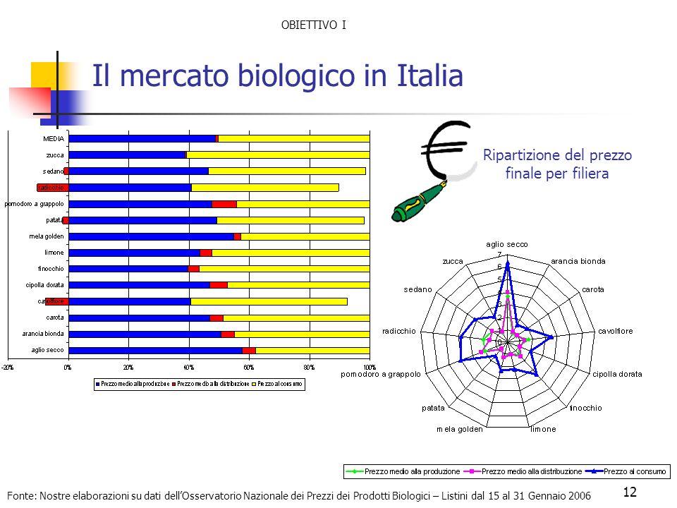 Il mercato biologico in Italia