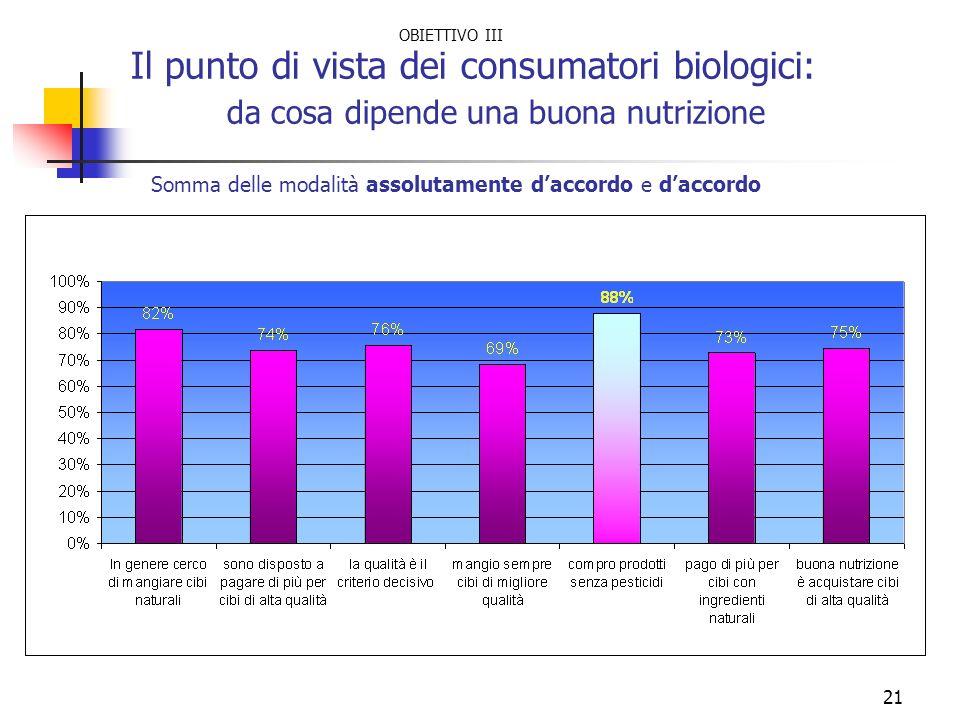 Il punto di vista dei consumatori biologici: