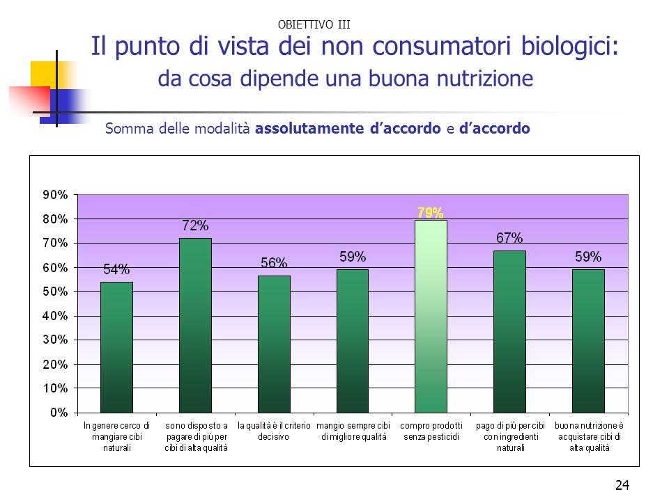 Il punto di vista dei non consumatori biologici: