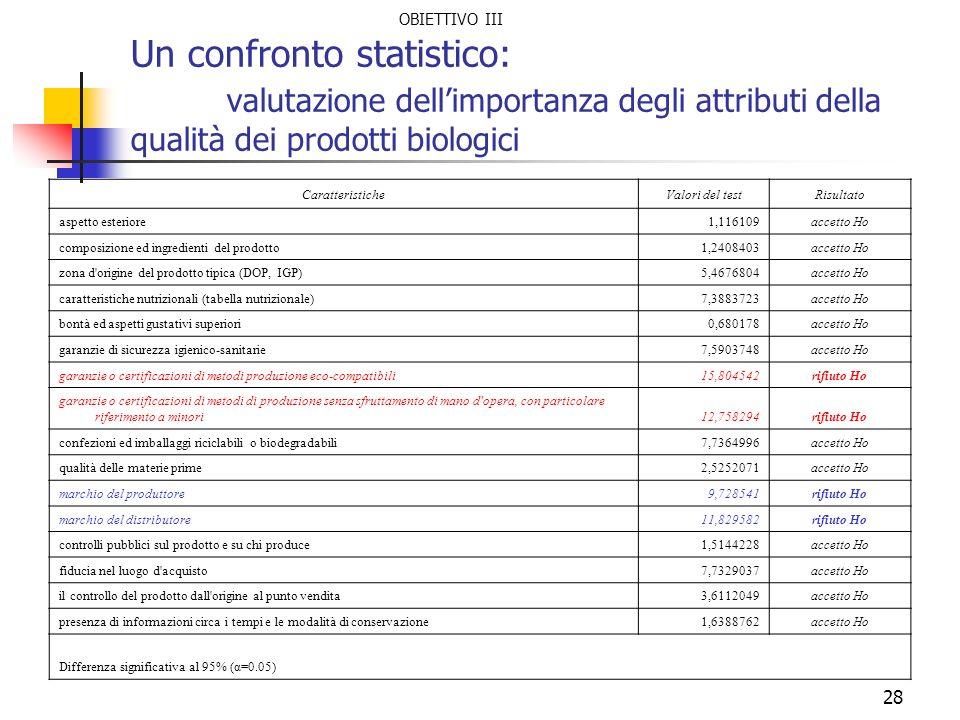OBIETTIVO III Un confronto statistico: valutazione dell'importanza degli attributi della qualità dei prodotti biologici.