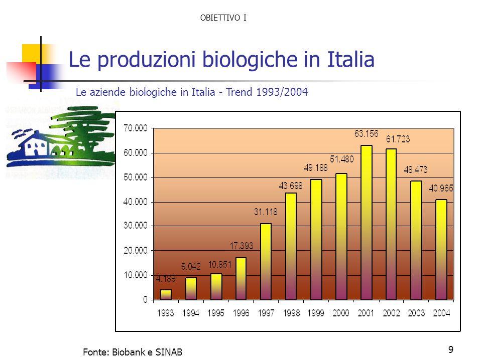 Le produzioni biologiche in Italia