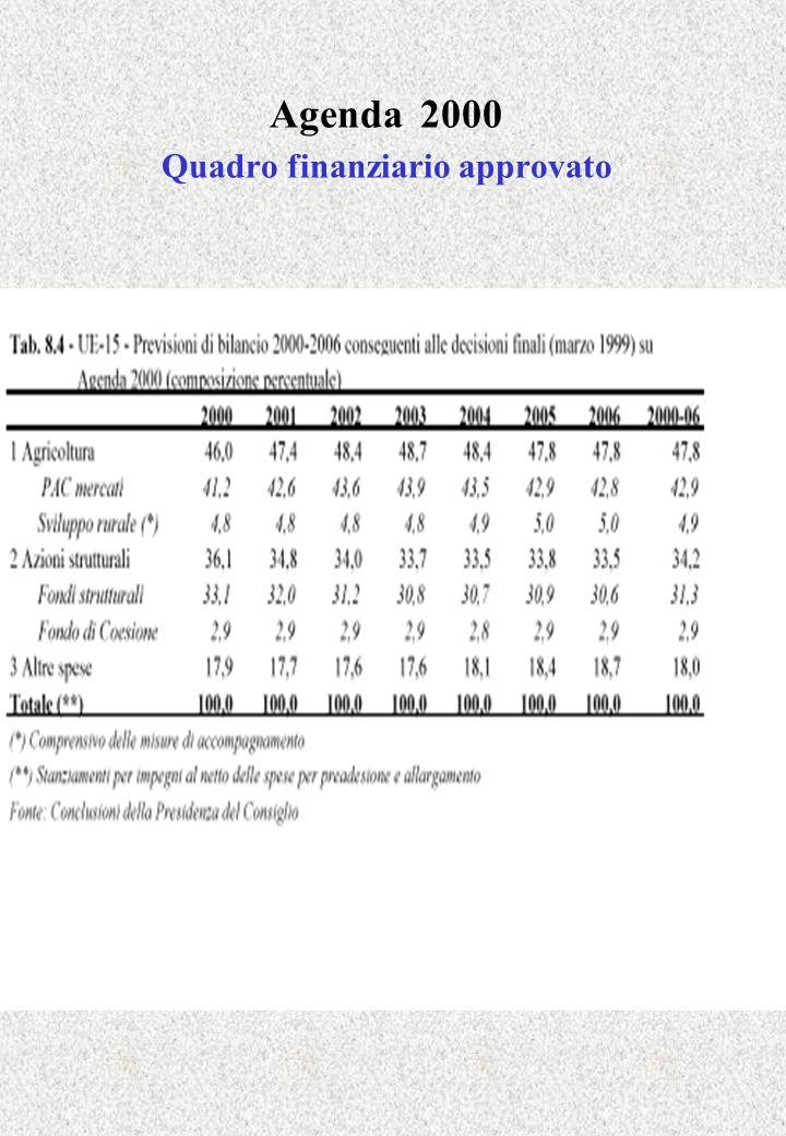 Agenda 2000 Quadro finanziario approvato