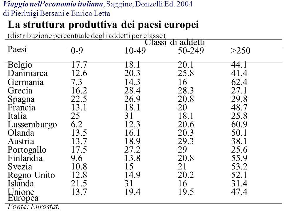 Viaggio nell'economia italiana, Saggine, Donzelli Ed. 2004