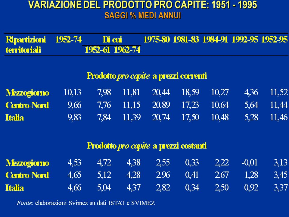 VARIAZIONE DEL PRODOTTO PRO CAPITE: 1951 - 1995 SAGGI % MEDI ANNUI