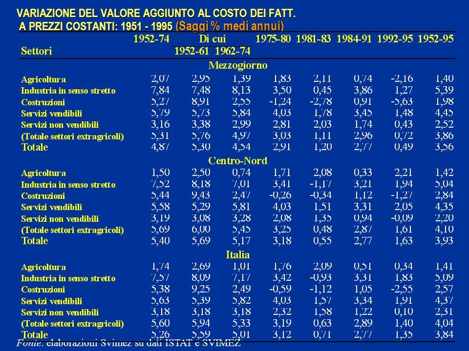 VARIAZIONE DEL VALORE AGGIUNTO AL COSTO DEI FATT