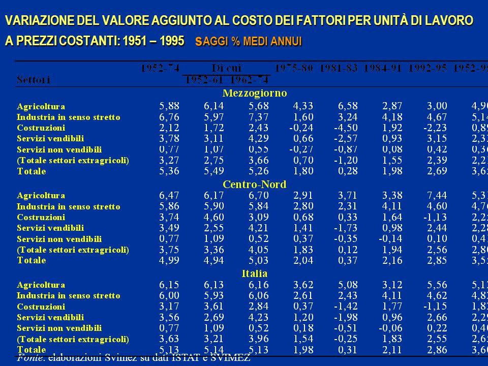 VARIAZIONE DEL VALORE AGGIUNTO AL COSTO DEI FATTORI PER UNITÀ DI LAVORO A PREZZI COSTANTI: 1951 – 1995 sAGGI % MEDI ANNUI