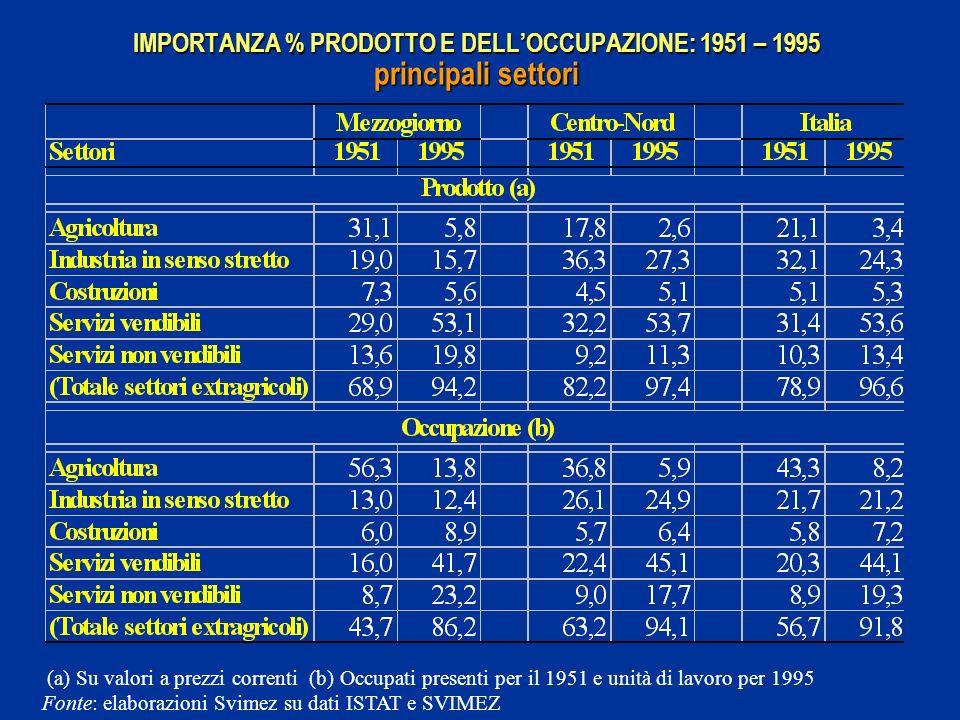 IMPORTANZA % PRODOTTO E DELL'OCCUPAZIONE: 1951 – 1995 principali settori