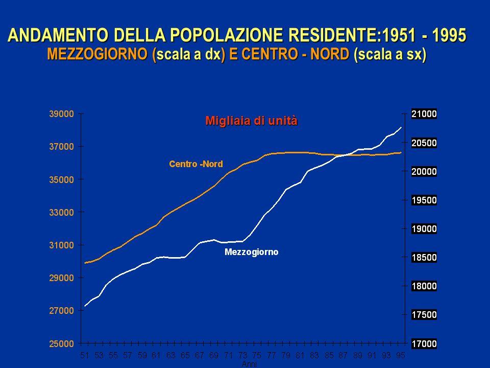 ANDAMENTO DELLA POPOLAZIONE RESIDENTE:1951 - 1995 MEZZOGIORNO (scala a dx) E CENTRO - NORD (scala a sx)