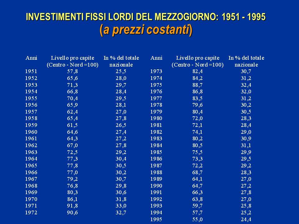 INVESTIMENTI FISSI LORDI DEL MEZZOGIORNO: 1951 - 1995 (a prezzi costanti)