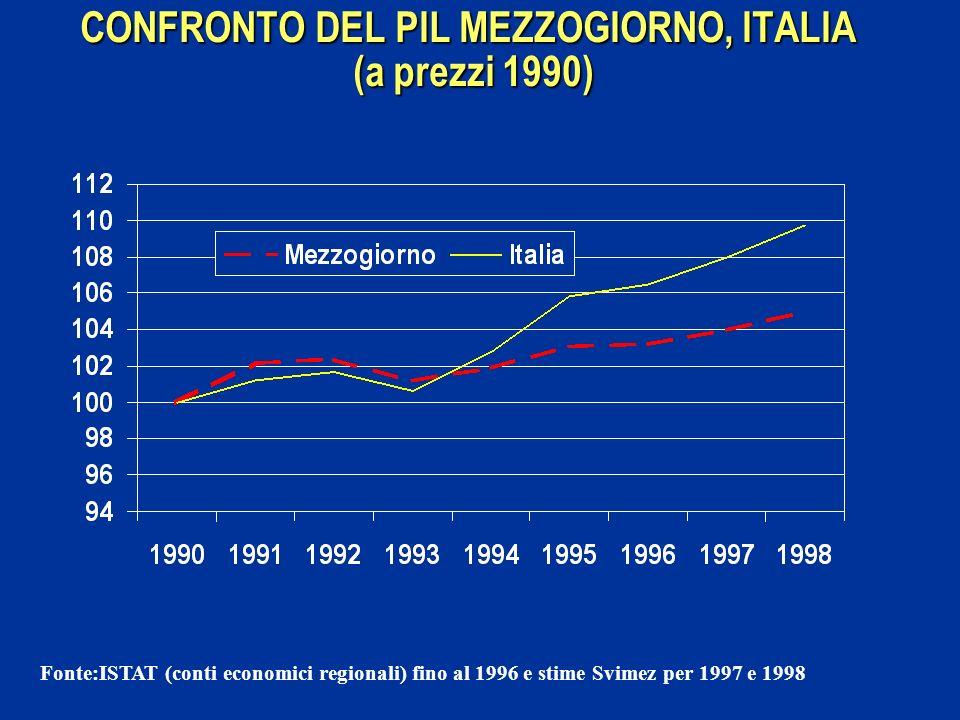 CONFRONTO DEL PIL MEZZOGIORNO, ITALIA (a prezzi 1990)