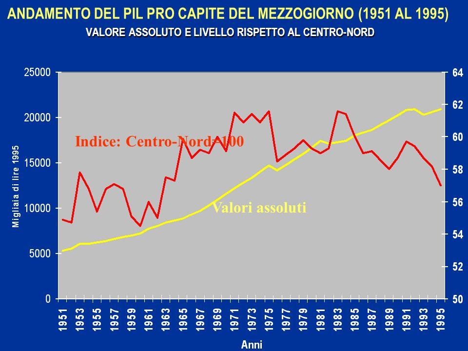 ANDAMENTO DEL PIL PRO CAPITE DEL MEZZOGIORNO (1951 AL 1995) VALORE ASSOLUTO E LIVELLO RISPETTO AL CENTRO-NORD