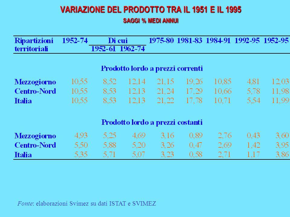 VARIAZIONE DEL PRODOTTO TRA IL 1951 E IL 1995 SAGGI % MEDI ANNUI