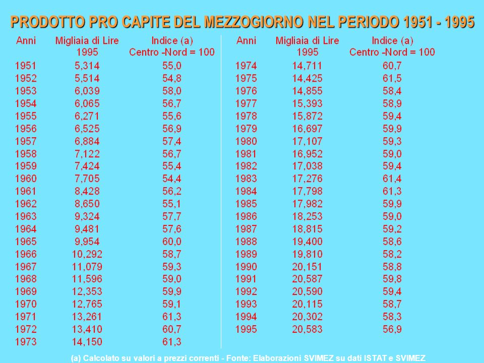 PRODOTTO PRO CAPITE DEL MEZZOGIORNO NEL PERIODO 1951 - 1995