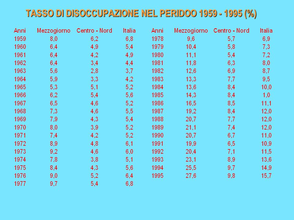 TASSO DI DISOCCUPAZIONE NEL PERIDOO 1959 - 1995 (%)