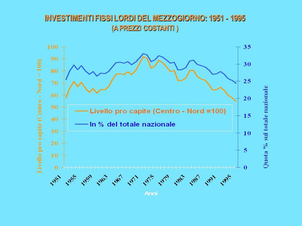 INVESTIMENTI FISSI LORDI DEL MEZZOGIORNO: 1951 - 1995