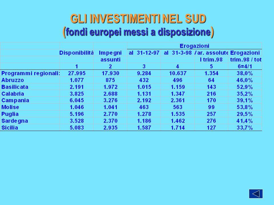 GLI INVESTIMENTI NEL SUD (fondi europei messi a disposizione)