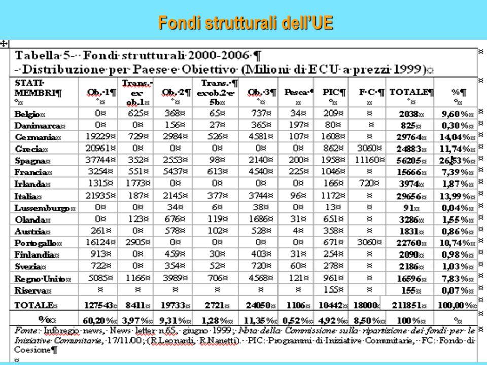 Fondi strutturali dell'UE