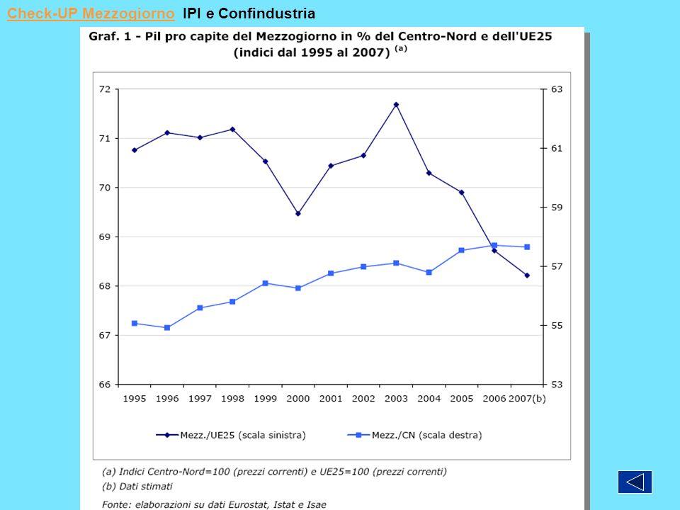 Check-UP Mezzogiorno IPI e Confindustria
