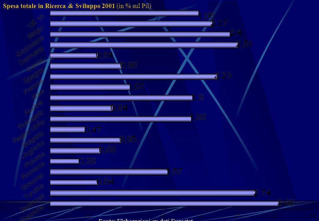 Spesa totale in Ricerca & Sviluppo 2001 (in % sul Pil)