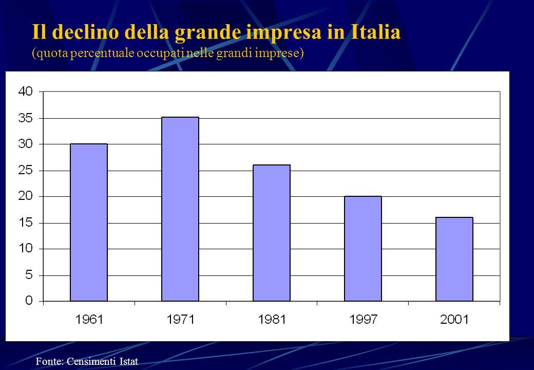 Il declino della grande impresa in Italia (quota percentuale occupati nelle grandi imprese)