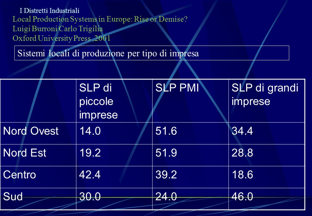 SLP di piccole imprese SLP PMI SLP di grandi imprese Nord Ovest 14.0